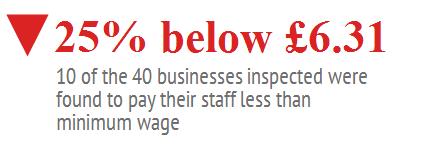 Hackney minimum wage