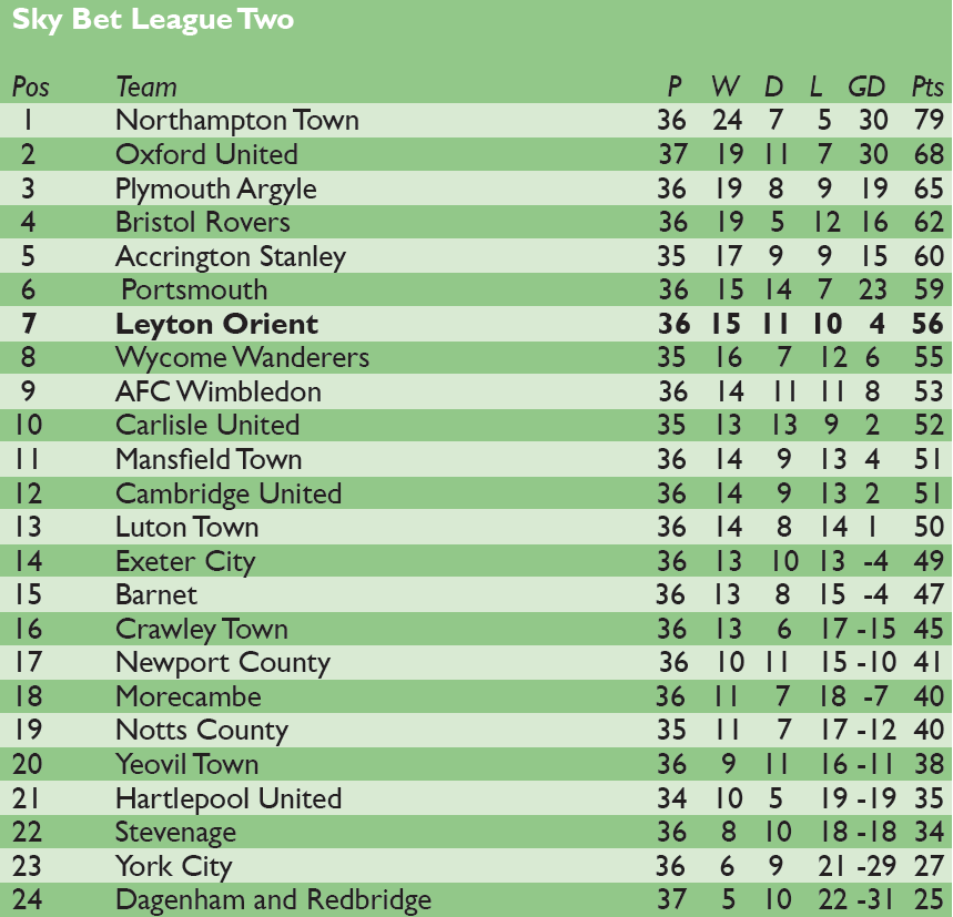 League 2 table