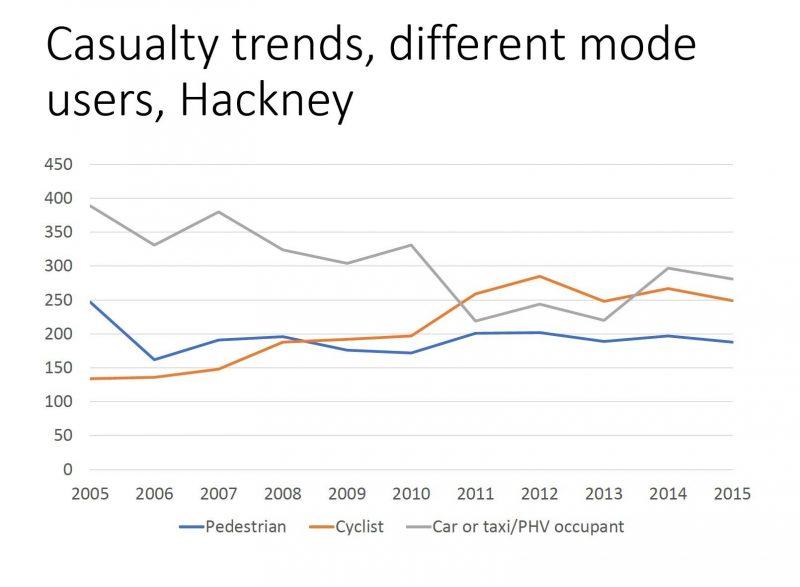 Transport casualty trends in Hackney
