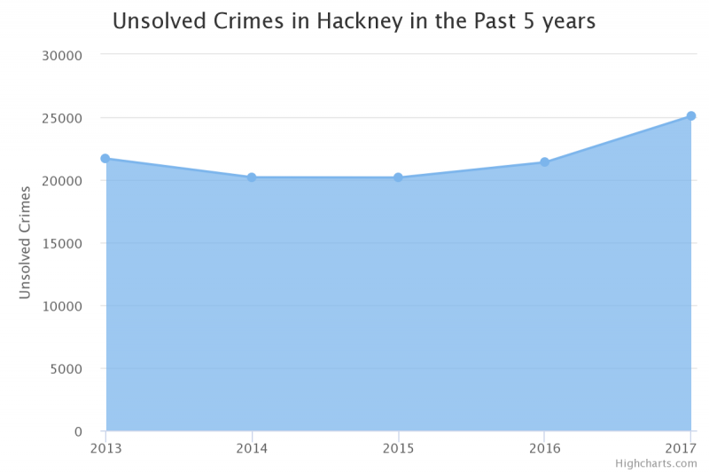 Unsolved crimes in Hackney are on the rise